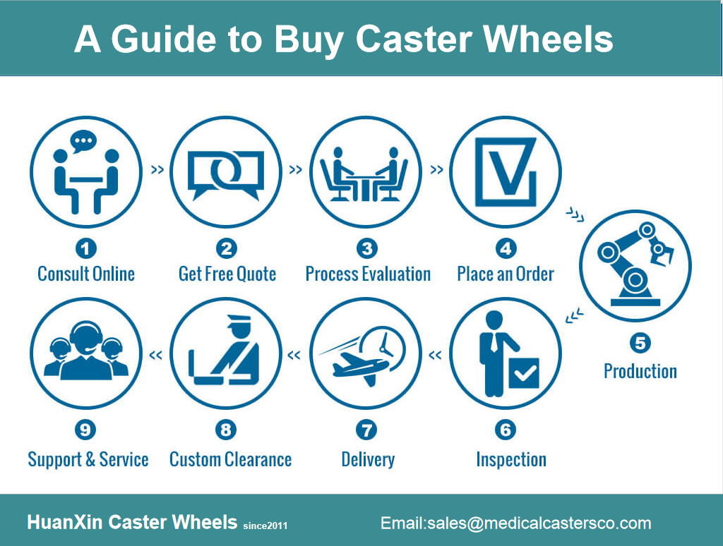 A Guide to Buy Caster Wheels