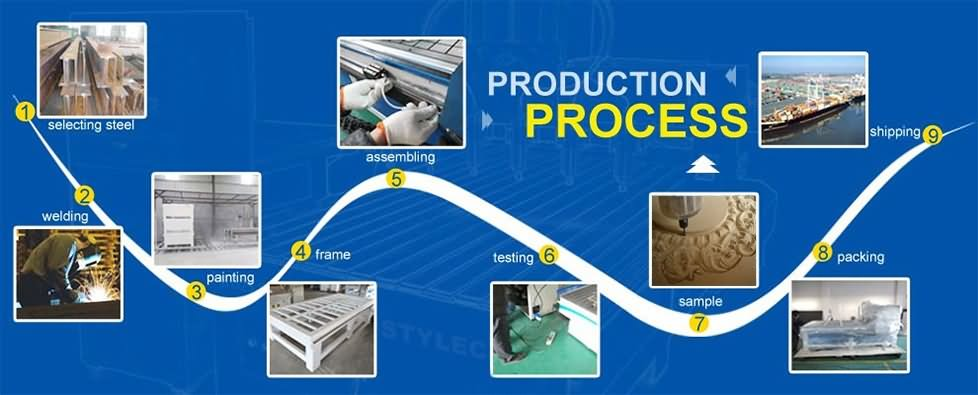 HuanXin Caster Wheels Production Process.